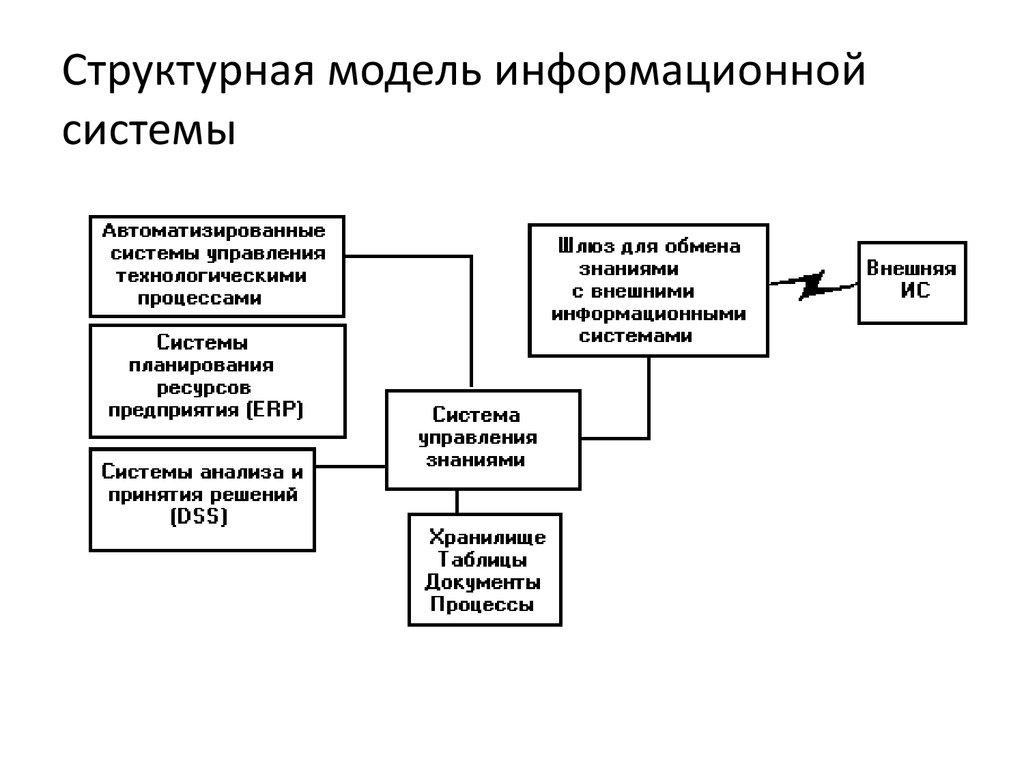 маркетинговая информационная система-схема структуры