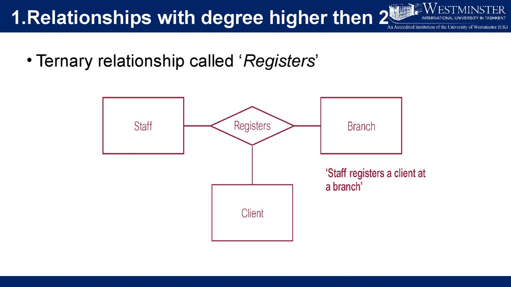 Enhanced entity-relationship modelling concepts. (Lecture ...
