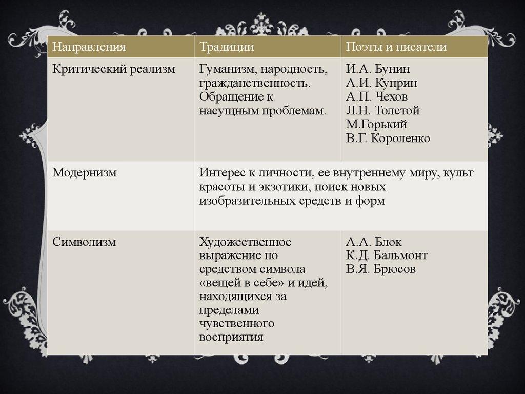 презентация символизм в русской литературе