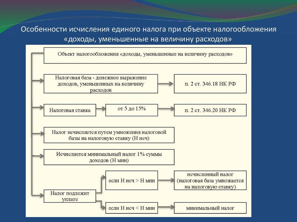 Слайд 17: порядок исчисления средней заработной платыв соответствии с п 2 положения об особенностях порядка