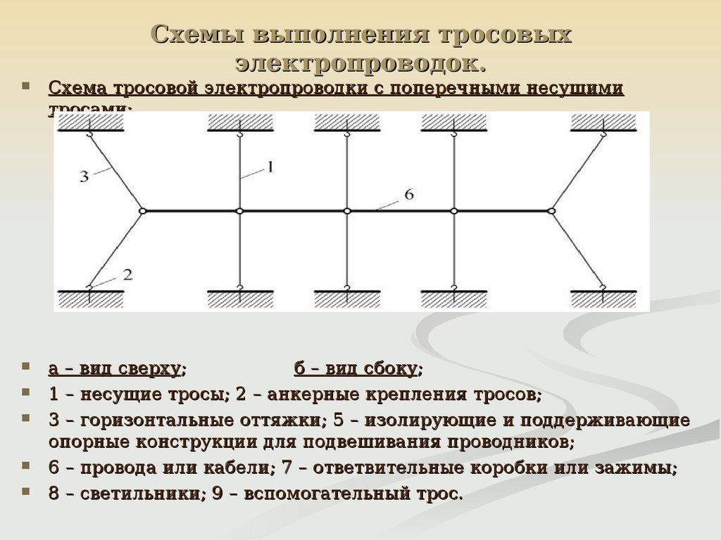 монтаж электропроводок на лотках и коробах схема