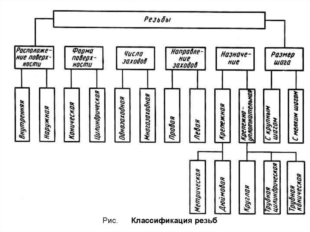 Классификация поверхностей схема