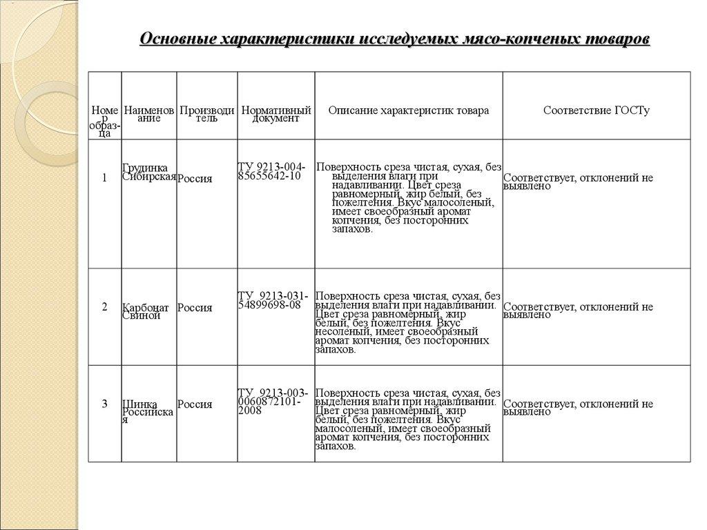 анализ ассортимента и качества продукции курсовая