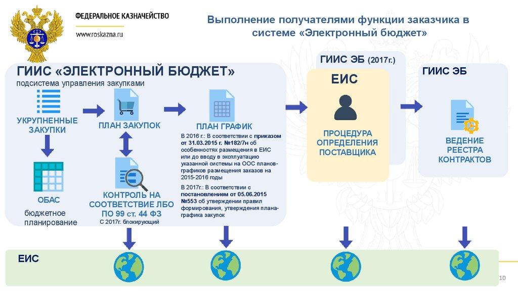 электронный бюджет руководство пользователя план закупок