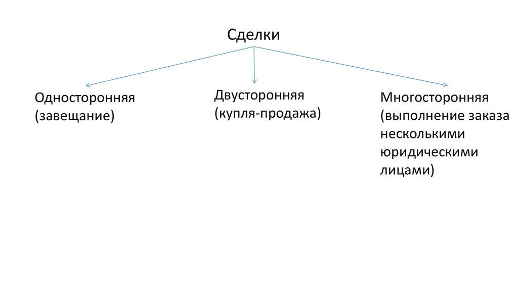 ГрК РФ Статья 51. Разрешение на строительство