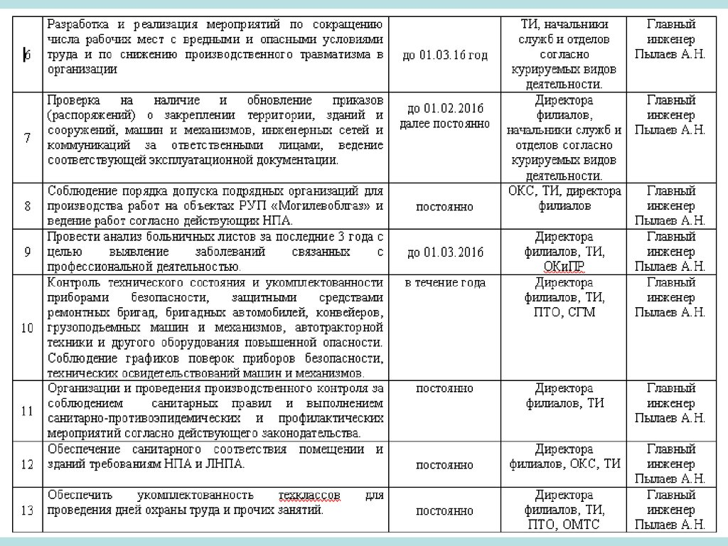 инструкция по охране труда для оператора азс рб