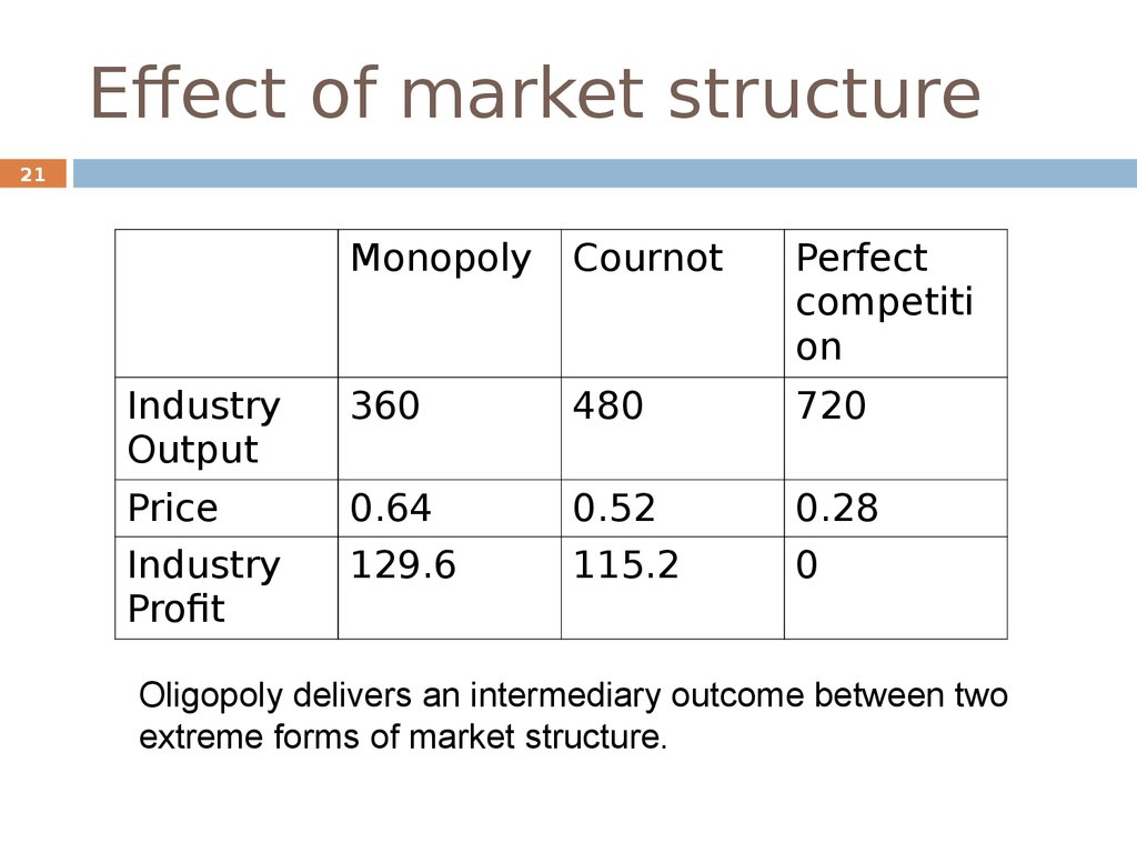 an analysis of the oligopoly a market structure Oligopoly a market structure characterized bya market structure characterized by competition among a small number of large firms that have market power, but that must take.