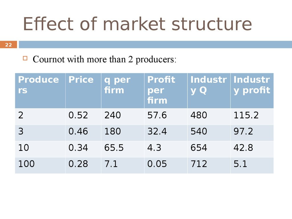 examine how the market structure impacts This paper examines vertical arrangements in electricity markets  we  measure the impact of vertical and horizontal market structure on.