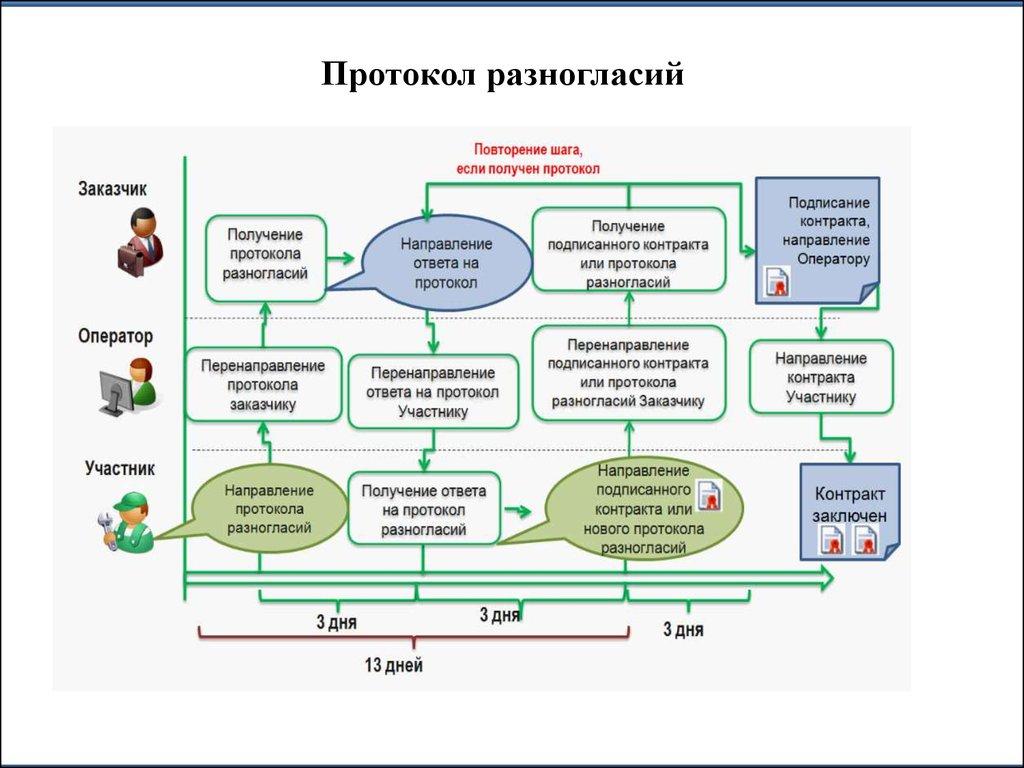 контрактная система в сфере закупок товаров курсовая