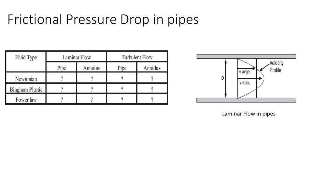 Drilling Hydraulics презентация онлайн