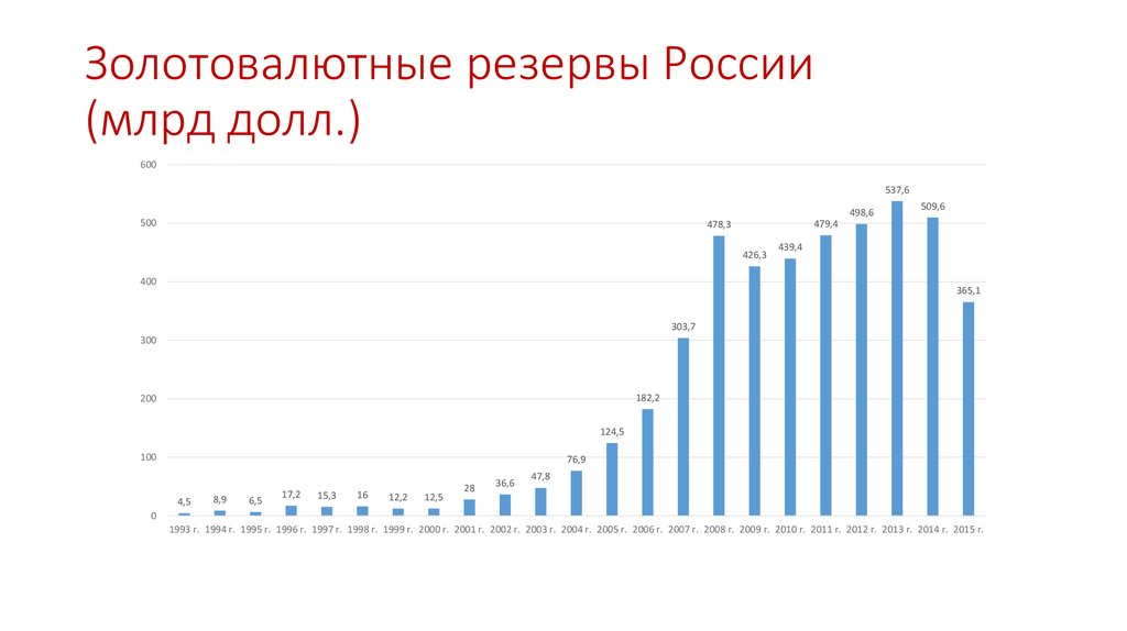 Данные цб рф о золотовалютных резервах россии