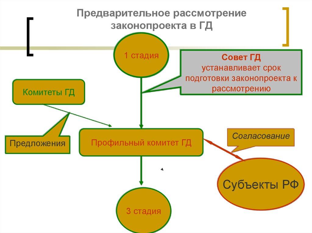 законодательный процесс в российской федерации курсовая 2016