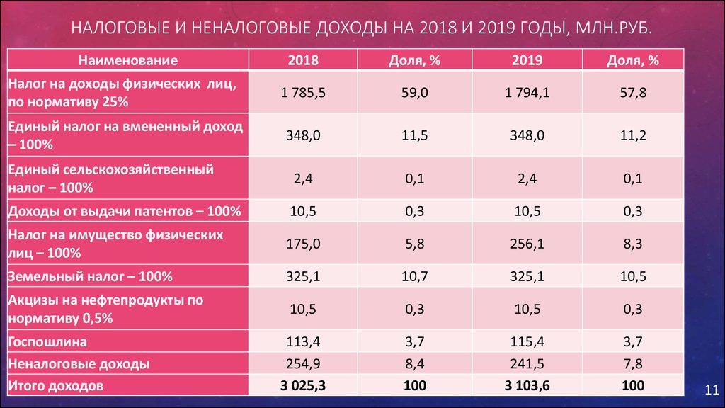 Единый налог 2018 новые счета