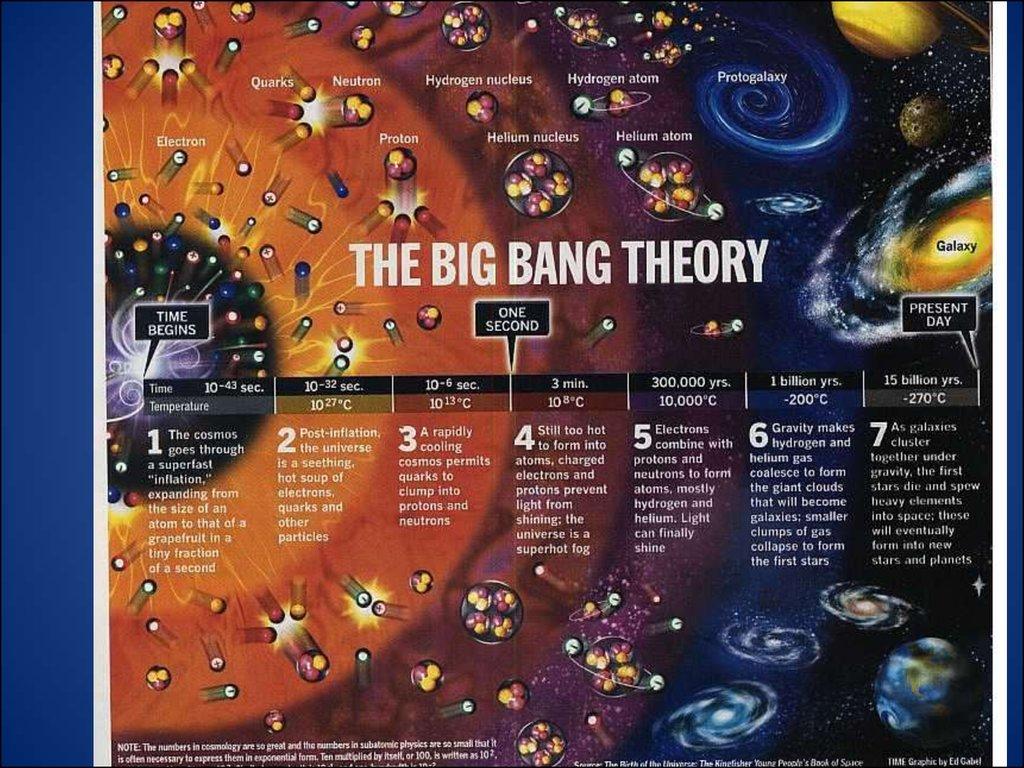 The Big Bang Theory Online Presentation