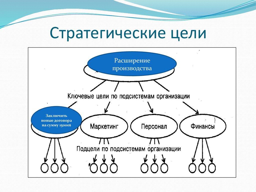 Менеджмент организации