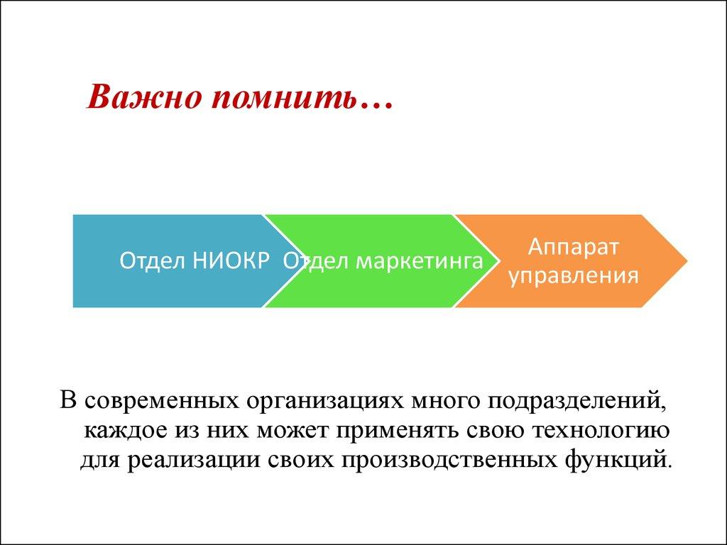 Внешняя И Внутренняя Среда Организации Презентация