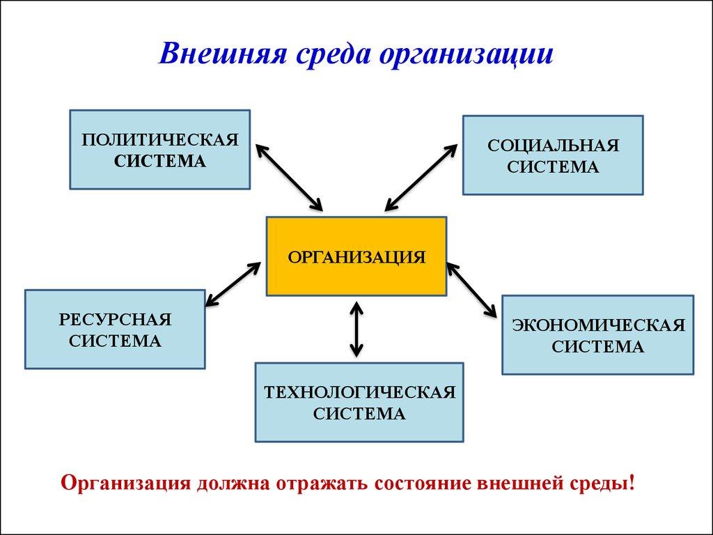 Внешняя и внутренняя среда организаций