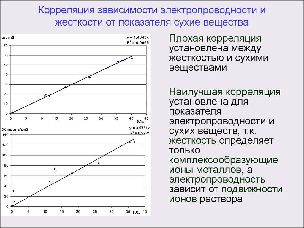 Картинки корреляции