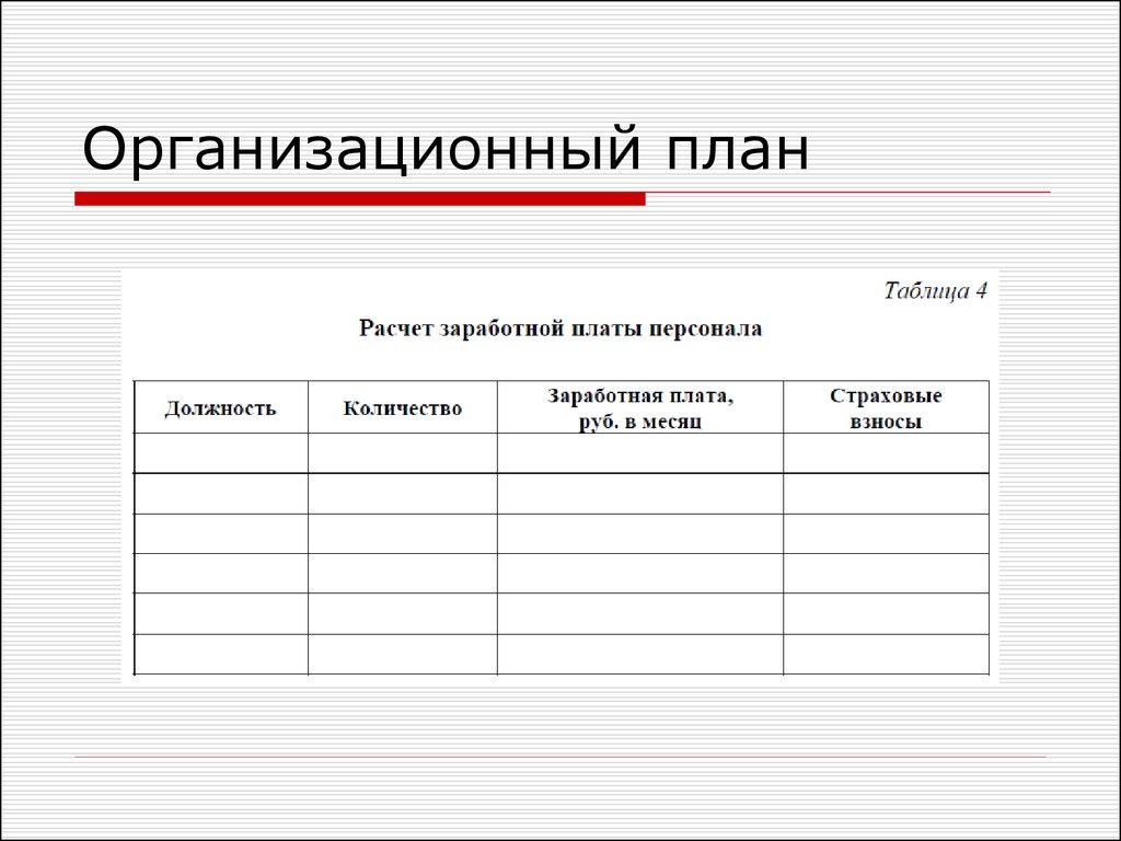 Организационный план в бизнесплане пример структура и