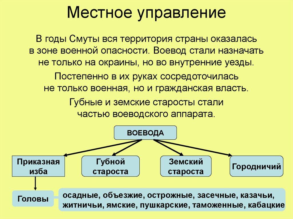 схема государства россии в 17 веке