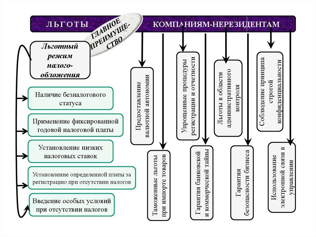 40 рекомендацій фатф схема