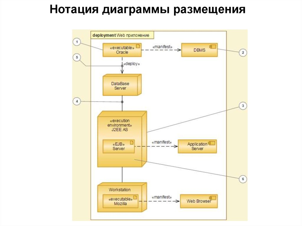 Ключевые понятия системного проектирования  ОСНОВЫ