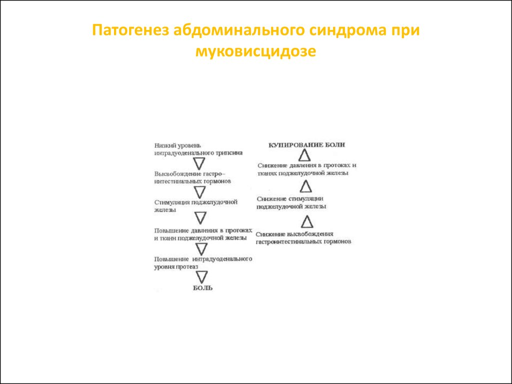 пищевая аллергия код по мкб 10