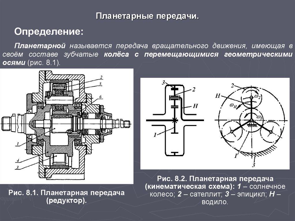 Кинематическая схема планетарная