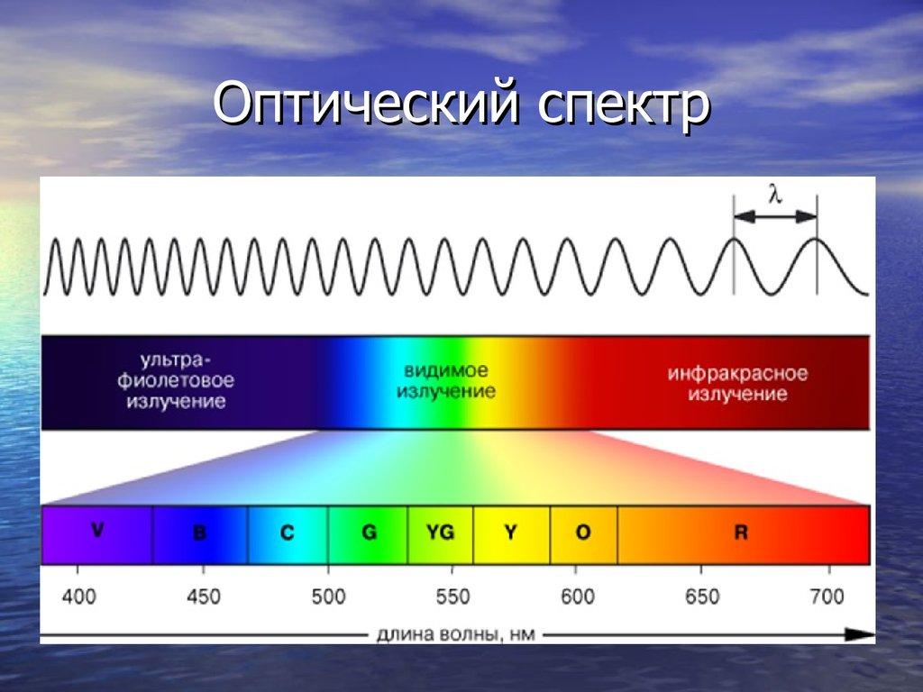доктора Мясникова какая должна быть одежда при световом излучении уметь