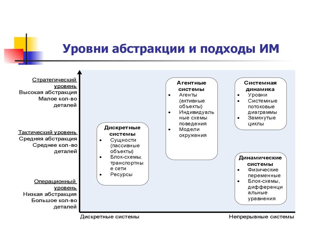 Общая схема проведения исследования