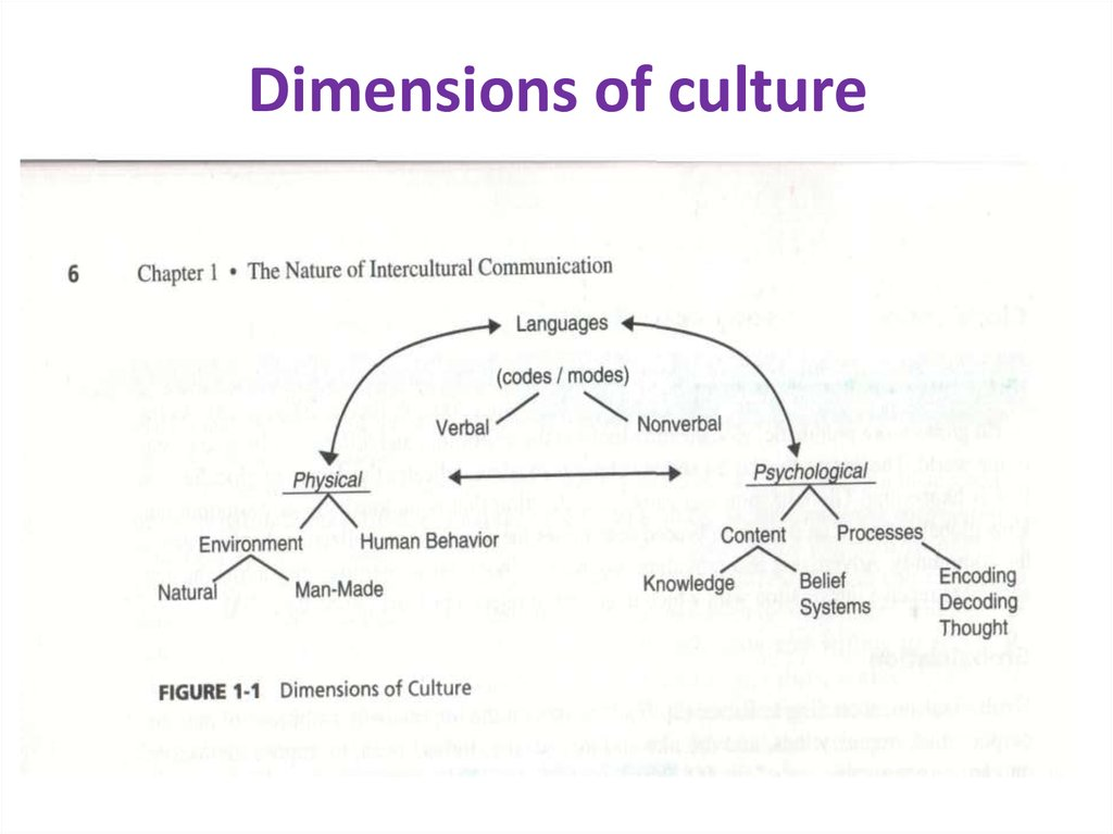 hofstede five dimensions Hofstede measures culture in five dimensions and teaches that cooperation across cultures is essential to human survival some analysts apply hofstede's teachings to.