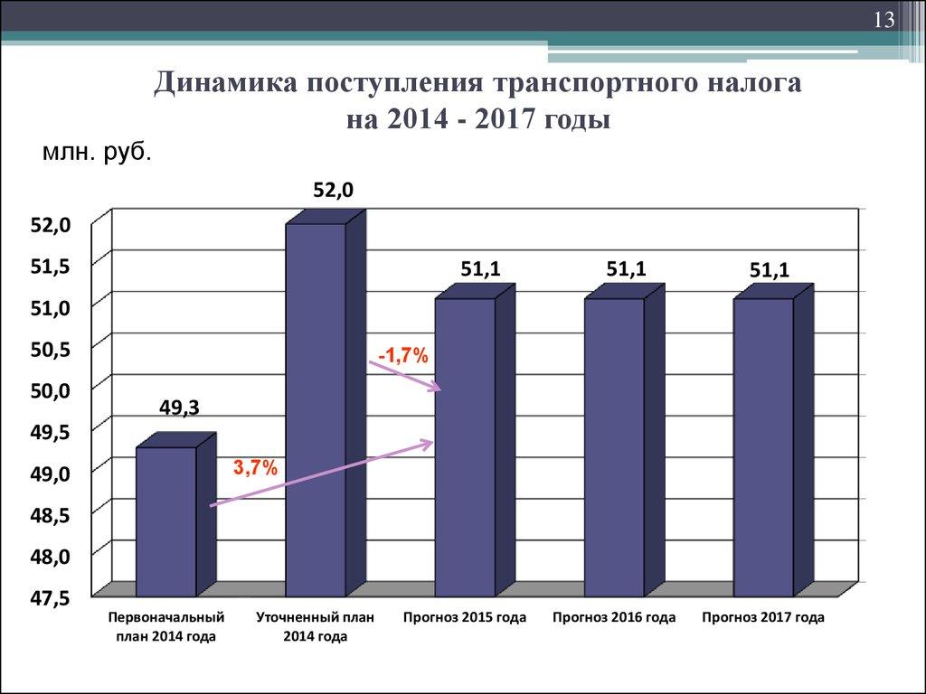 Церковный Транспортный налог в 2017 году в России(отменят или нет). Последние новости