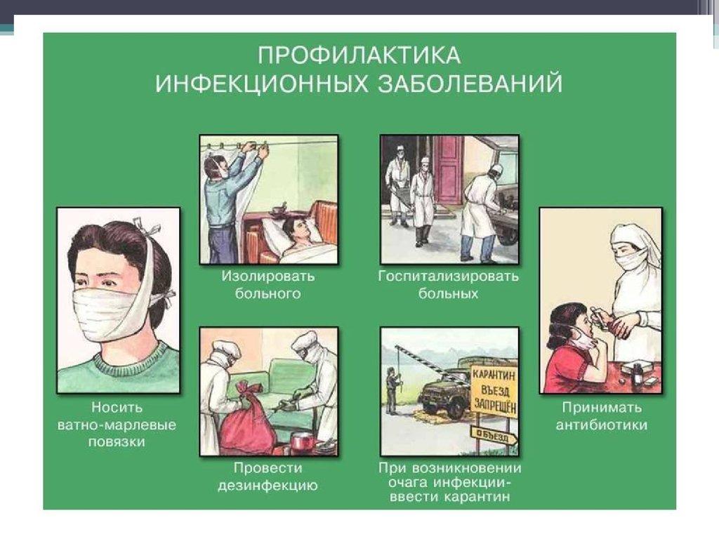 Презентация К Уроку Обж Профилактика Неинфекционных Заболеваний