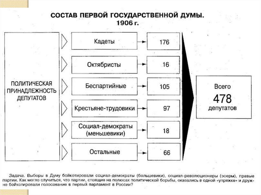 первая русская революция реферат