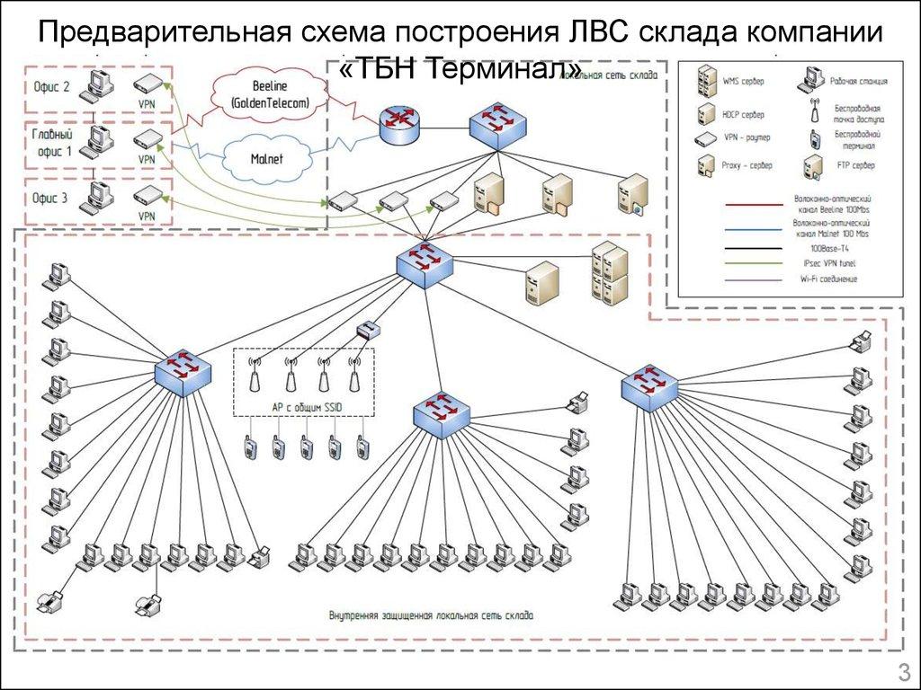 Схема построения сети связи и описание услуги связи примеры