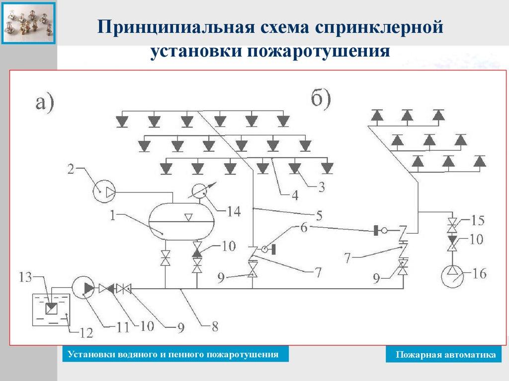 Принципиальная схема установки водяного пожаротушения