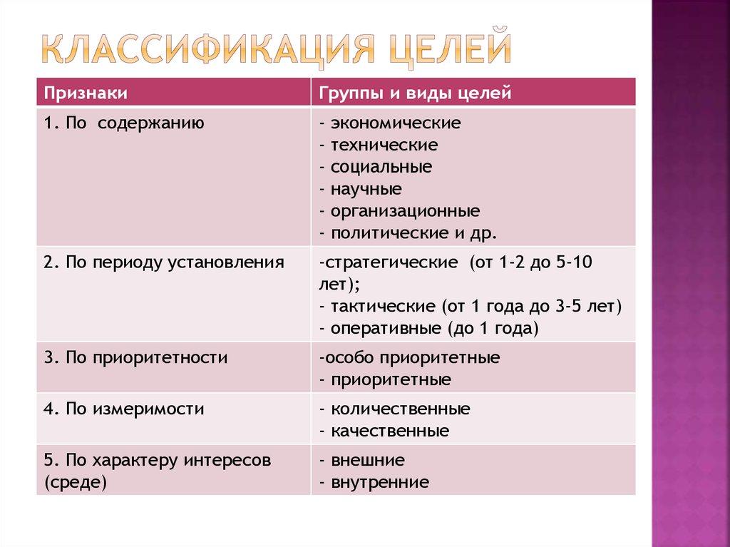 Классификация целей предприятия