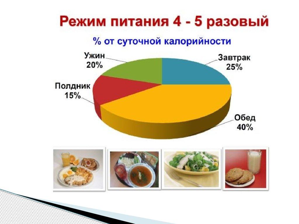 диетолог в москве цена отзывы