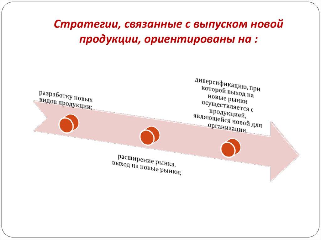 Стратегии связанные с россией