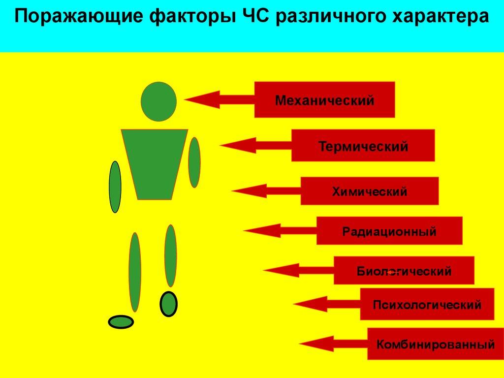 Методы доврачебной реанимации