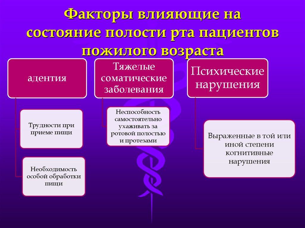 факторы влияющие на формирование здорового образа жизни