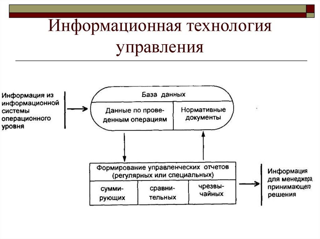 Технологии и Методы Обработки Экономической Информации