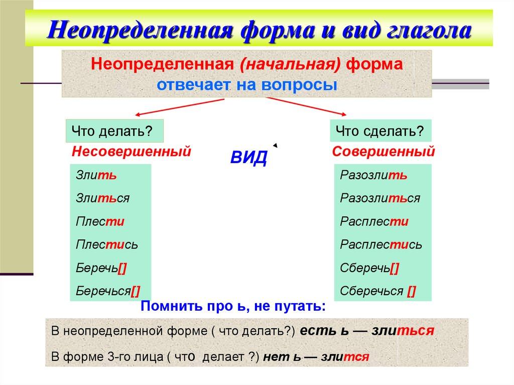 Неопределенная форма глагола (инфинитив) - правила и примеры 84