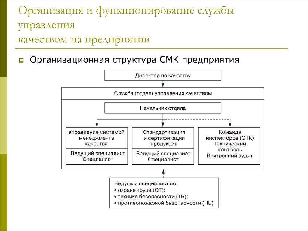 организация управления в конкретной фирме курсовая работа