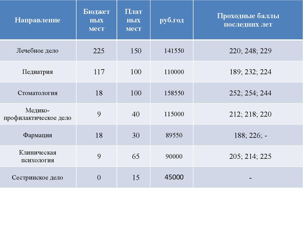 методы чистки мгиу проходной балл 2017 на бюджет Мае мужские
