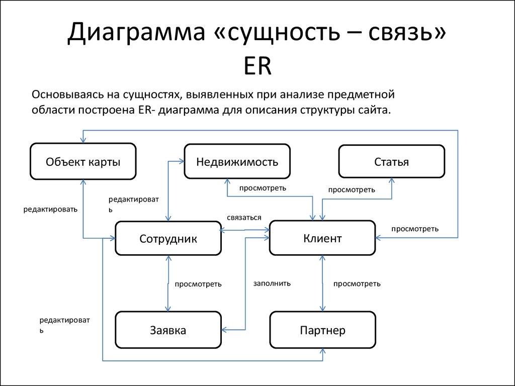 Сущности er диаграммы