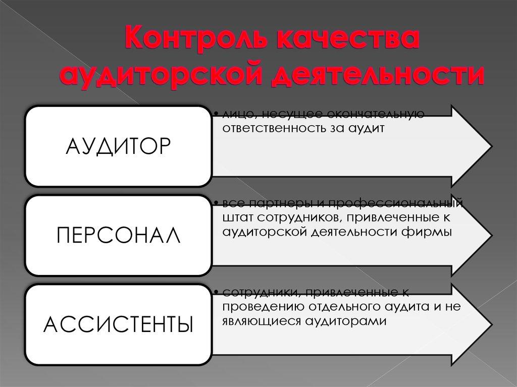 Курсовая работа Контроль качества аудита Контроль качества в аудите реферат
