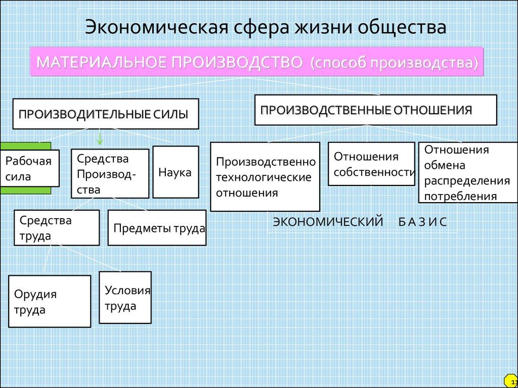 Тест по теме экономическая сфера 6 класс