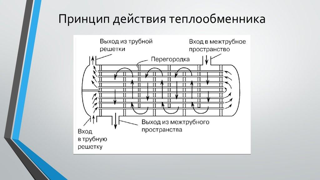 Принцип действия теплообменника для расчет тепловой мощности пластинчатого теплообменника