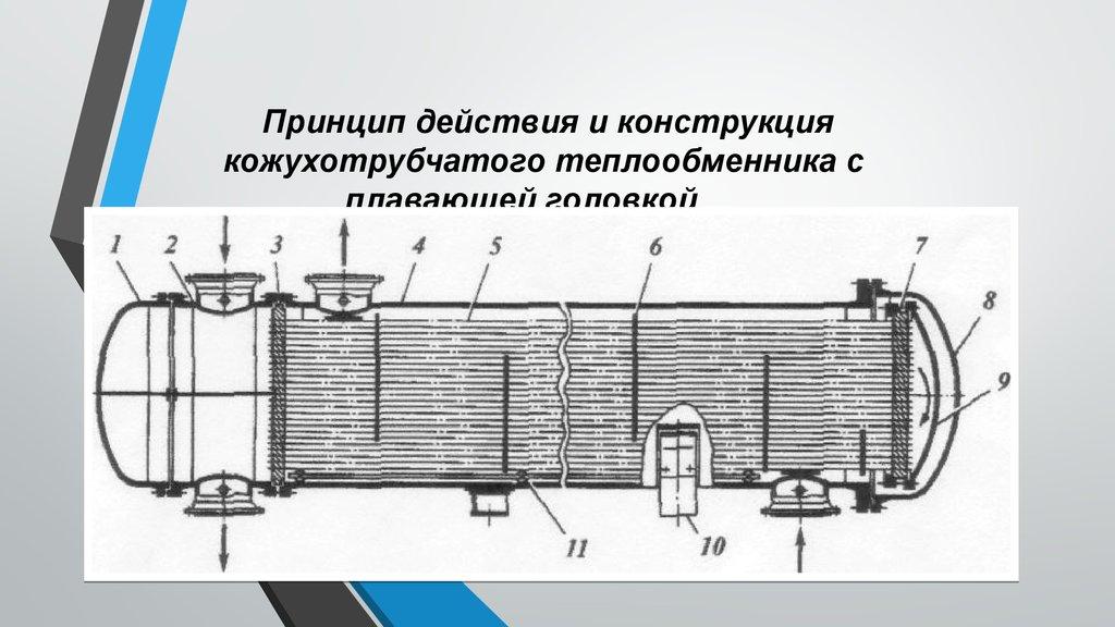 Кожухотрубный теплообменник конструкция и принцип действия чугунная батарея в качестве теплообменника